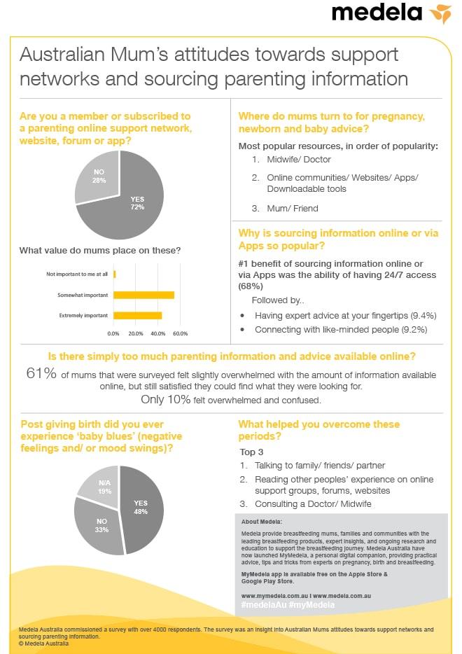 Medela Aussie mums research inforgraphic